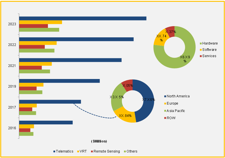 Precision Farming Market Report-Global Market Size, Share, Analysis,  Forecast 2018-2023 at CAGR 13 53%